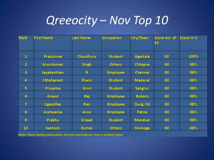 Qreeocity – Nov Top 10